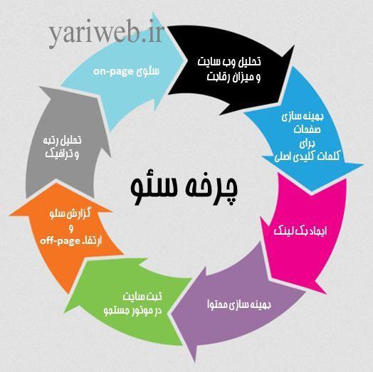 چرخه-سئو-مراحل-بهینه-سازی-سایت-یاری-وب